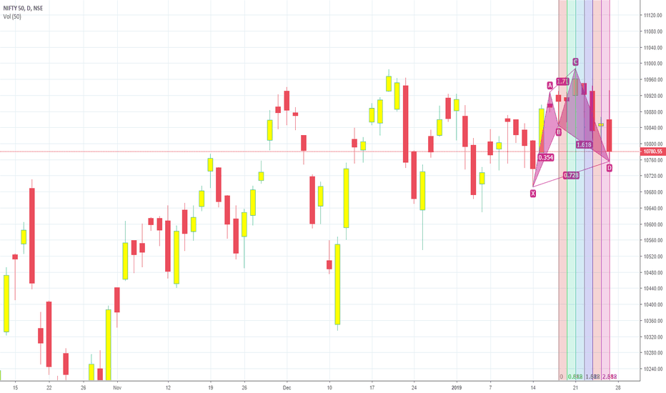 NIFTY: Harmonics coming to the Rescue of the Nifty 50?