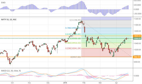 NIFTY: Nifty Approaching crucial resistance zone 10600/680
