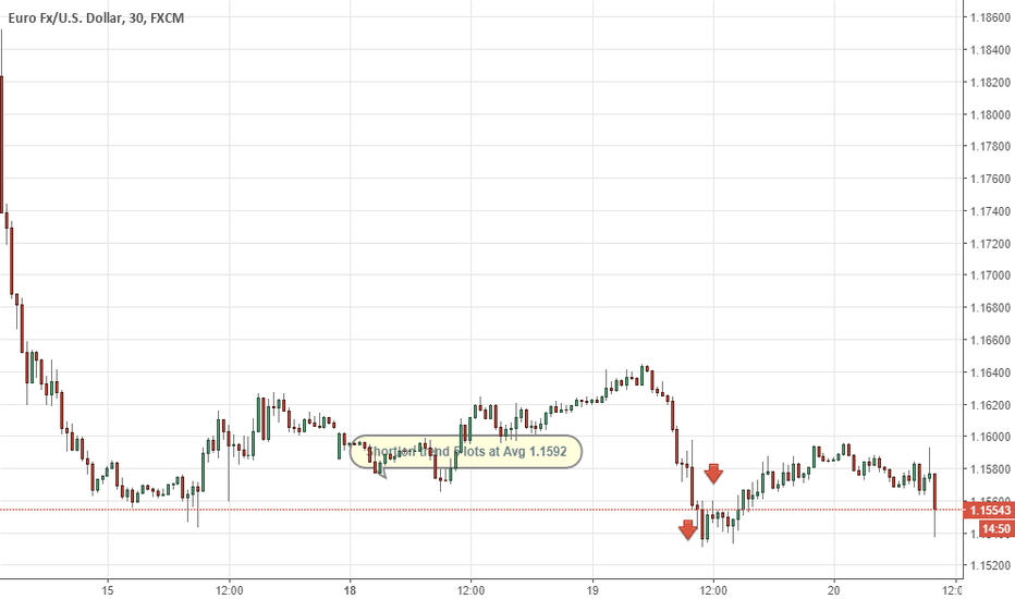 EURUSD: Eur/usd Short con strategia trading on trend