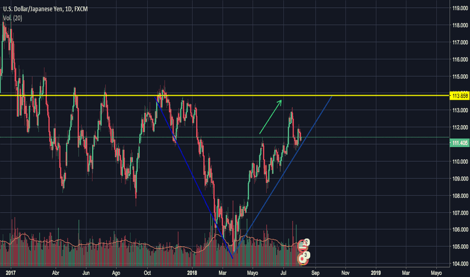 USDJPY: USD/JPY Triángulo Invertido. Comprar Ahora!!!