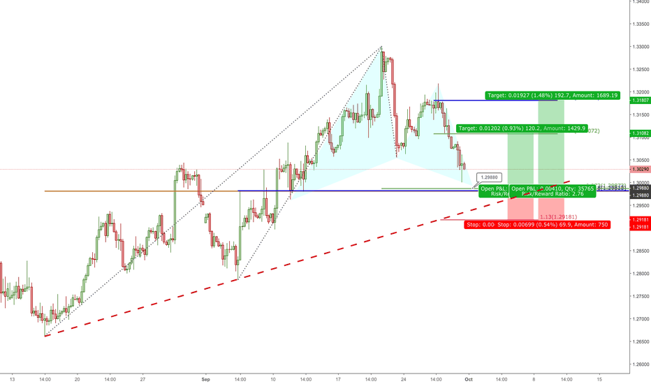 GBPUSD: GBPUSD Long, Gartley pattern 240min chart