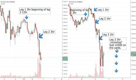 BTCUSD: Bitcoin is close to the bottom dont miss it!