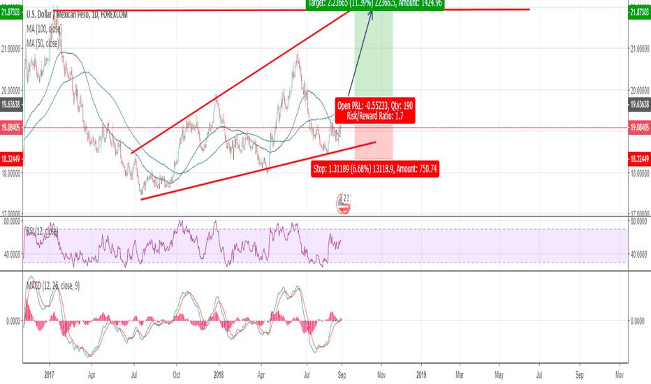 USDMXN: USD/MXN long Sherem's live trading #5