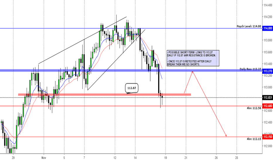 USDJPY: USDJPY SELL; Weekly, Daily & 4hr Breakdown!