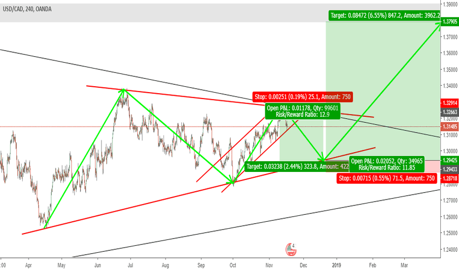 USDCAD: usdcad short term and long term
