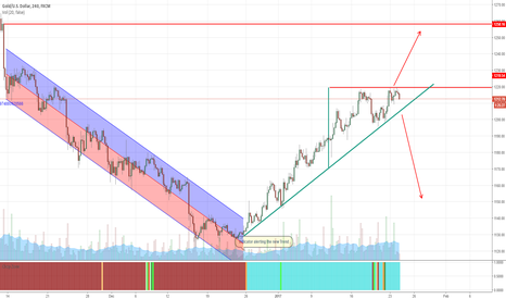 XAUUSD: WHERE ARE YOU GOING NOW?!