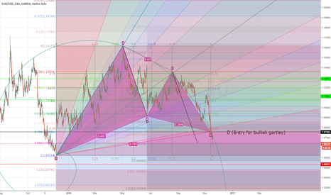 EURUSD: EUR/USD Long (Gartley w/ Additional AB=CD)