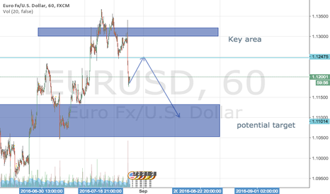 EURUSD: EU plan in this week