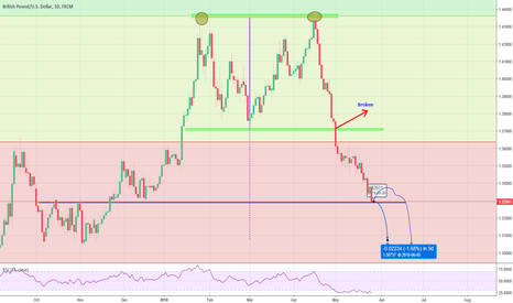 GBPUSD: GBPUSD formation and target price on daily chart - SHORT