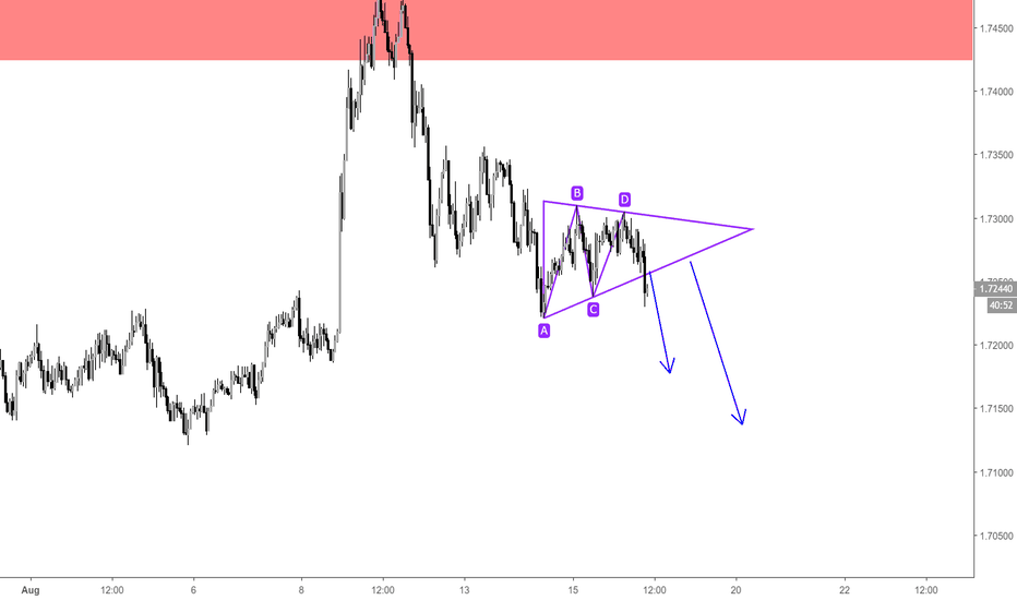 EURNZD: EURNZD / H1 / Triangle SHORT