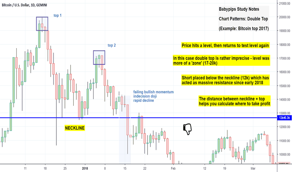 BTCUSD: Study Notes: Double Tops