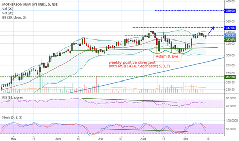 MOTHERSUMI: MOTHERSUMI is in a position of breakout....