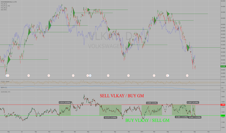 VLKAY: Volkswagen VLKAY is a buy relative to GM