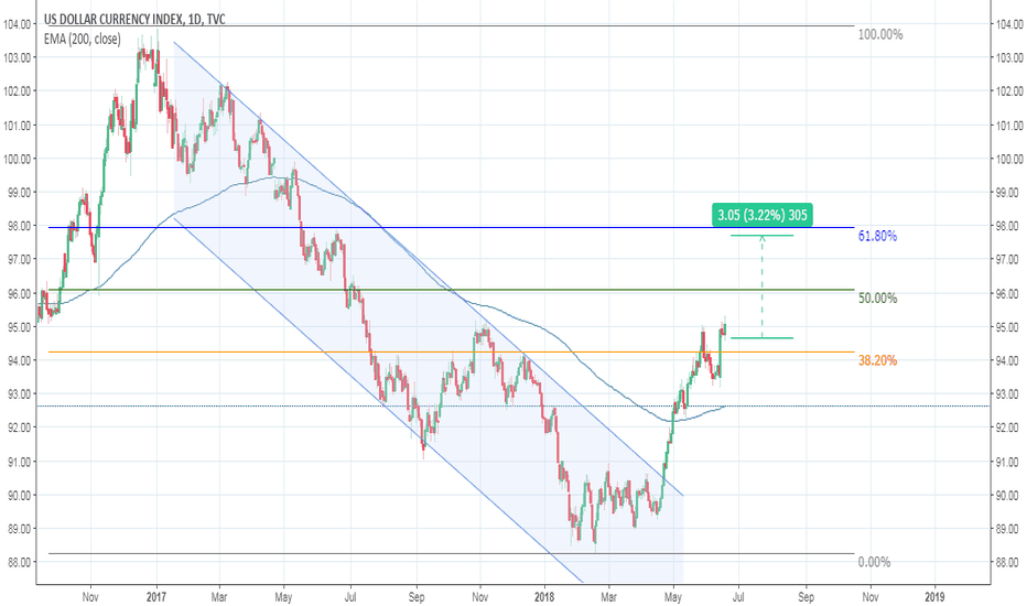 DXY: USD strengh to 61.8 Fib level on DXY daily chart