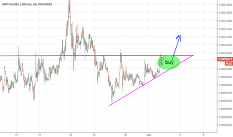 LBCBTC: LBC ascending triangle