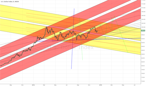 DXY: I can became popular, if this happens. ) Long term DXY scenario.