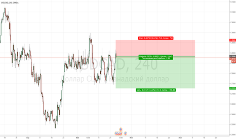 USDCAD: USDCAD Sell 1.2884