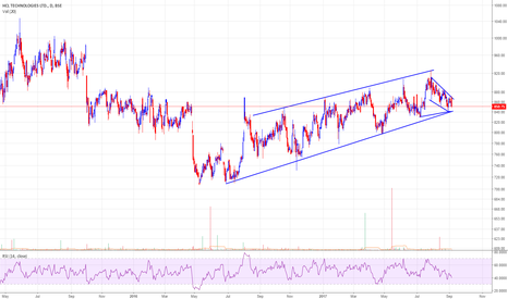 HCLTECH: HCLtech(850) at important junction of 840-830