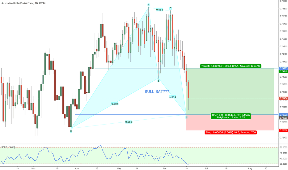 AUDCHF: AUDCHF LONG POSSIBLE