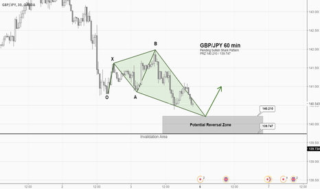 GBPJPY: GBPJPY 1H Pending Shark Pattern
