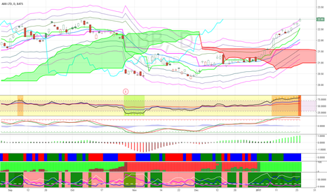 ABB: Short ABB at its rally because it is overbought.