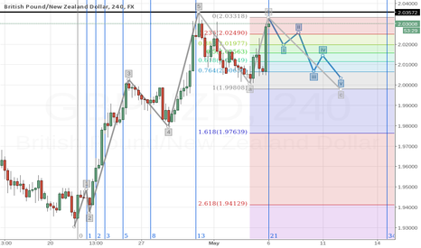 GBPNZD: GBPNZD Wave C