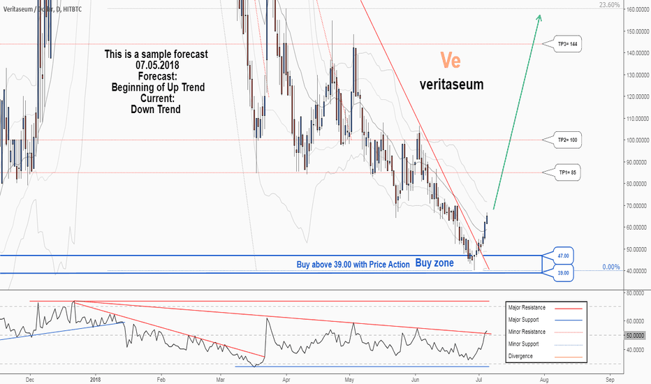 VERIUSD: There is a trading opportunity to buy in VERIUSD