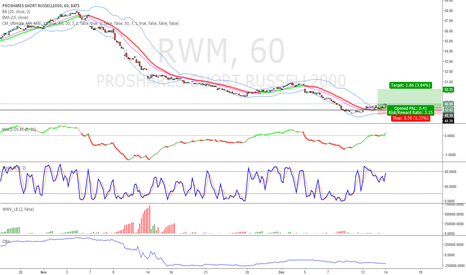 RWM: Shorting the IWM using RWM
