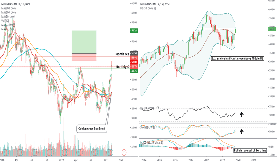 MS Stock Price and Chart — NYSE:MS — TradingView