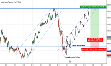 GBPJPY: GBPJPY- Potential Longterm Trade