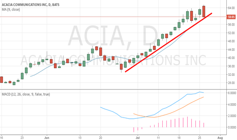 ACIA: Short ACACIA COMMUNICATIONS