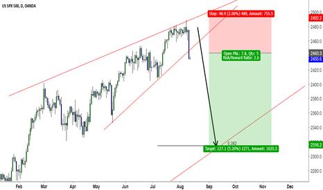 SPX500USD: S&P500 breakdown trading