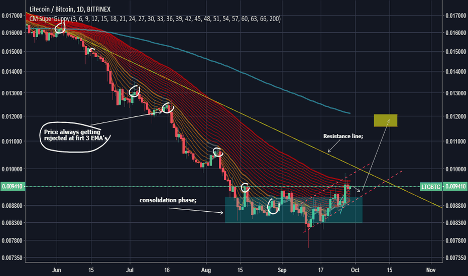LTCBTC: [LTC/BTC] LTC NEXT POSSIBLE PUMP ; %25++