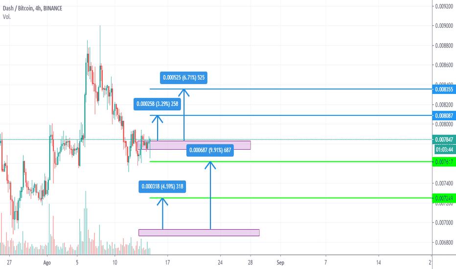 tradingview btc dash