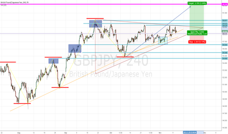 GBPJPY: GBPJPY wedge potential buy