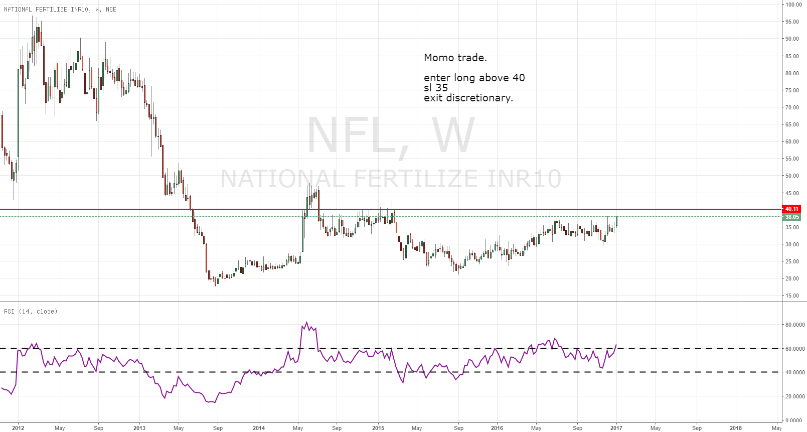 Possible Momentum trade for shortterm NFL