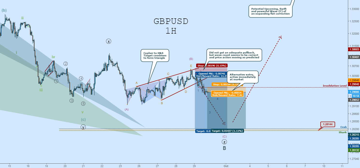 GBPUSD Wave Count: (c)-of-((Z))-of-B Is a GO!