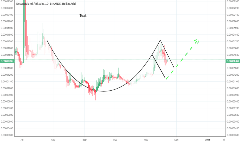 MANABTC: MANABTC a cup and handle formation showing bullish divergence.