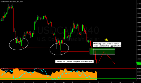 USDCAD: USDCAD 4 Hour: Bearish Trend Continuation Setup