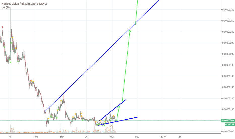 NCASHBTC: NCASH short/medium/long