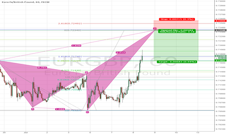 EURGBP: Possible bearish shark entry this week