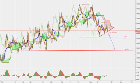 NZDUSD: NZD/USD the plan for SHORT