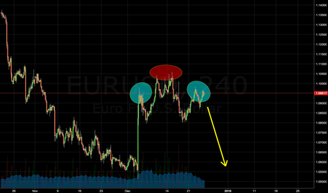 EURUSD: Simmetry