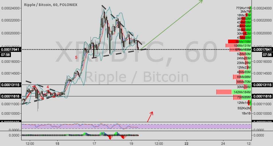 Ripple/Bitcoin update--symmetrical triangle again