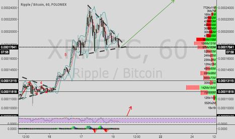XRPBTC: Ripple/Bitcoin update--symmetrical triangle again
