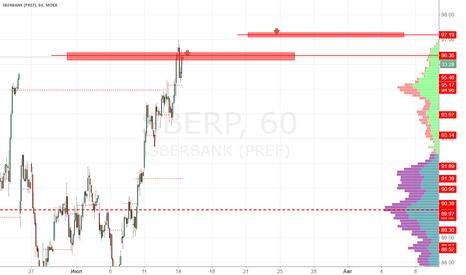SBERP: Сбербанк-п продажа 96.40