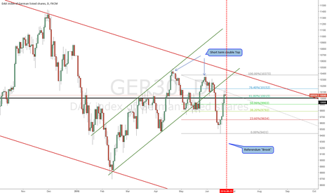 GER30: Potential downtrend on the DAX