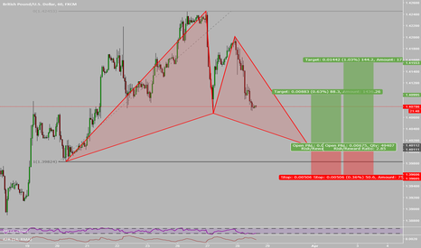 GBPUSD: Potential CG Pattern on GBPUSD