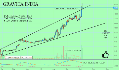 GRAVITA: GRAVITA INDIA : GOOD PICK FOR MID-LONG TERM INVESTMENT {BULLISH}