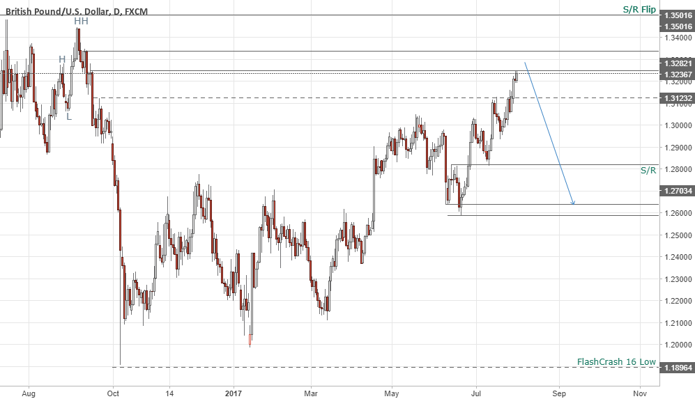 GBPUSD - Short Setup - Maybe BOE is the trigger - Price Action